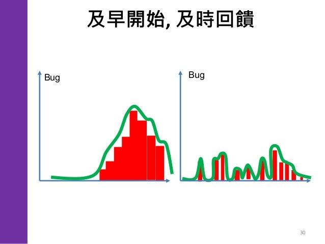 , 30 功能 寫完 就開始測試 瀑布式 寫好就測 時間 時間 Bug數Bug數 以 敏 捷 思 維 進 行 自 動 化