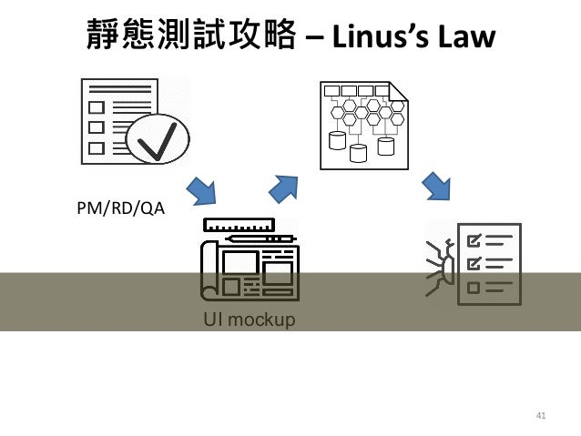 – Linus's Law 41 需求討論會議 PM/RD/QA UI mockup 檢視 架構設計 檢視 測試個案 檢視 解決了需求就成功了一半 足夠多的眼睛,就可讓所有問題浮現