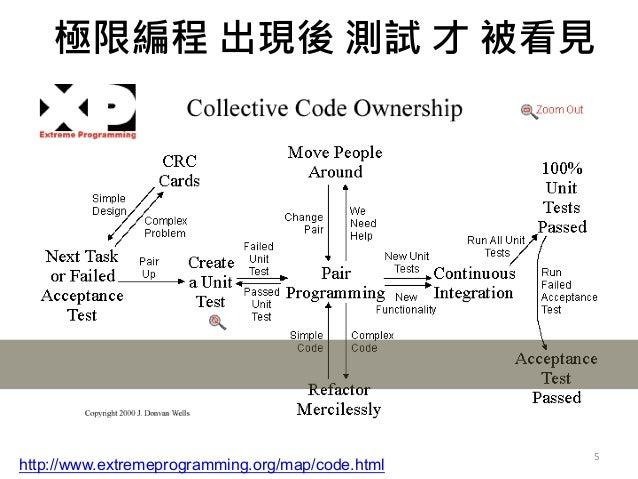 5 被看見的原因是因為 自動化 http://www.extremeprogramming.org/map/code.html