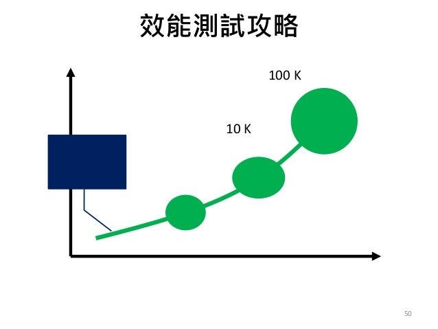 50 效 能 時間 效能需求 概念驗證 客戶 連線 10 K 連線 100 K 連線 漸進 調教 邁向 更高效 能目標