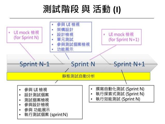 (I) Sprint N-1 Sprint N Sprint N+1 • + ( ) 1 • • • • • • I • • • • • I • N ) 1 S • + ( ) 1 • ) 1 • N ) 1 • N ) 1