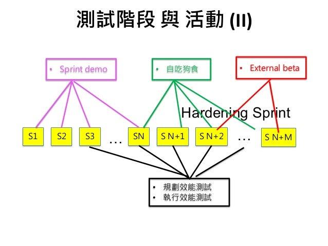 (II) … Hardening Sprint … • 1+ 2 • • • • 32 1 2