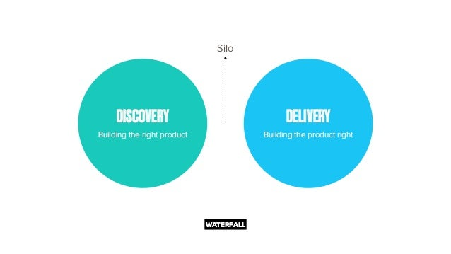 DISCOVERY Building the right product DELIVERY Building the product right WATERFALL Silo