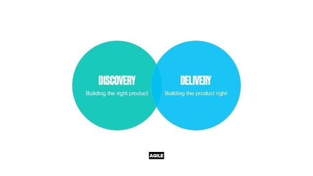 DISCOVERY Building the right product DELIVERY Building the product right AGILE
