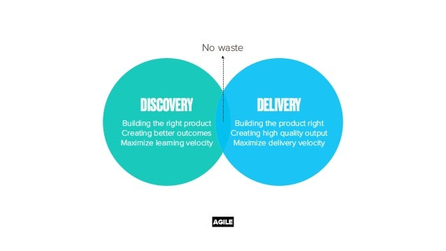 DISCOVERY Building the right product Creating better outcomes Maximize learning velocity DELIVERY Building the product rig...
