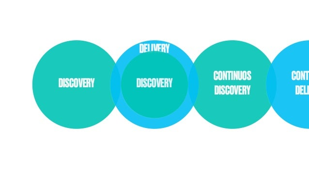 CONTINUOS DISCOVERY DISCOVERY DELIVERY CONT DELI DISCOVERY