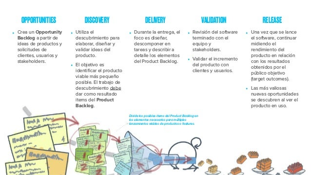 OPPORTUNITIES DISCOVERY DELIVERY VALIDATION RELEASE • Crea un Opportunity Backlog a partir de ideas de productos y solicit...