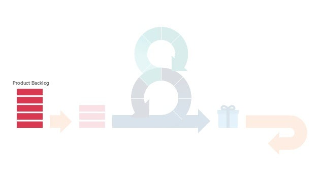 Product Backlog + _ PRIORIDAD + _ REFINAMIENTO User Stories para Sprint Backlog Scrum Epics para Product Backlog refinement