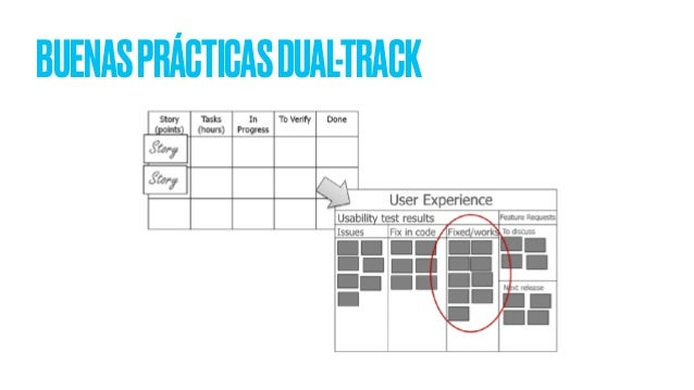 Buenas prácticas de Dual-Track Agile. DUALTRACKAGILE