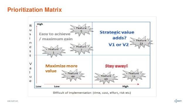 www.luxoft.com Prioritization Matrix