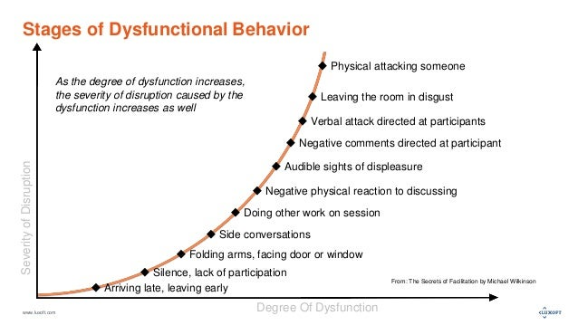 www.luxoft.com Stages of Dysfunctional Behavior From: The Secrets of Facilitation by Michael Wilkinson  Physical attackin...