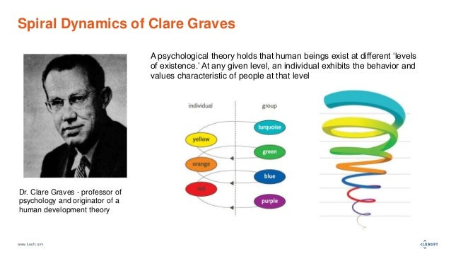 www.luxoft.com Spiral Dynamics of Clare Graves Dr. Clare Graves - professor of psychology and originator of a human develo...
