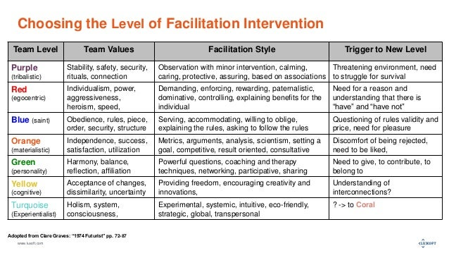 www.luxoft.com Choosing the Level of Facilitation Intervention Team Level Team Values Facilitation Style Trigger to New Le...