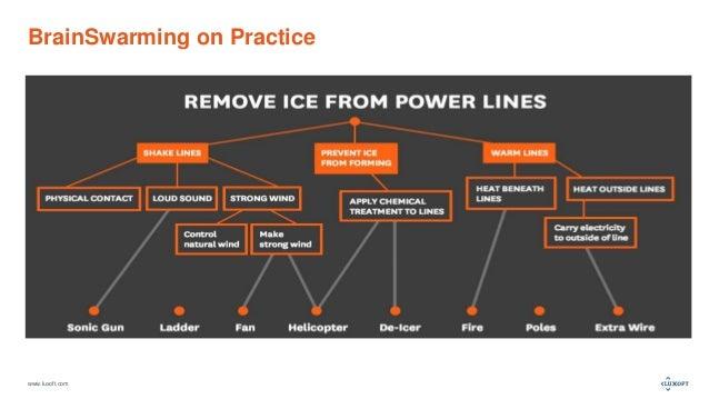 www.luxoft.com BrainSwarming on Practice
