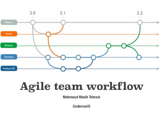 Agile team workflow Mahmoud Masih Tehrani Coderconf3