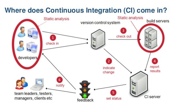 Where does Continuous Integration (CI) come in?