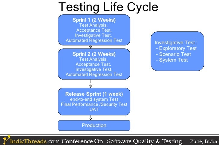 Agile Testing Principles And Practices Anil Karade