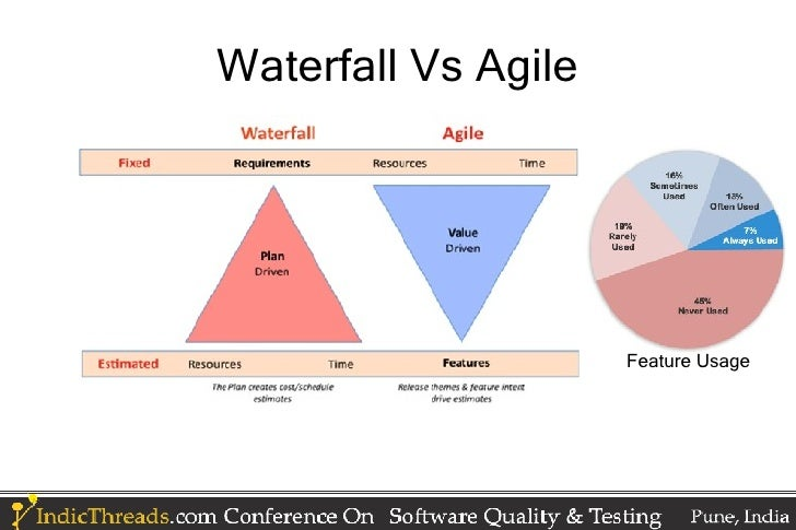 Agile testing vs waterfall best waterfall 2017 for Difference between agile and waterfall testing