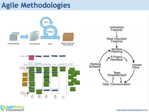 Chart methodology flow flowchart of the template research ppt.
