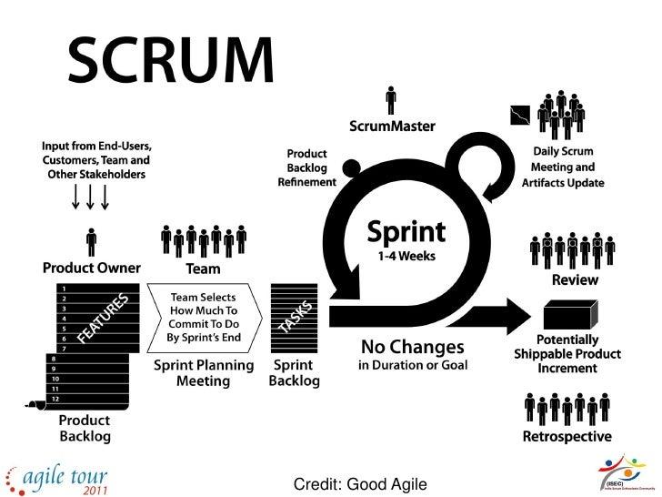 Scrum and Lean - Om Band Slide 2