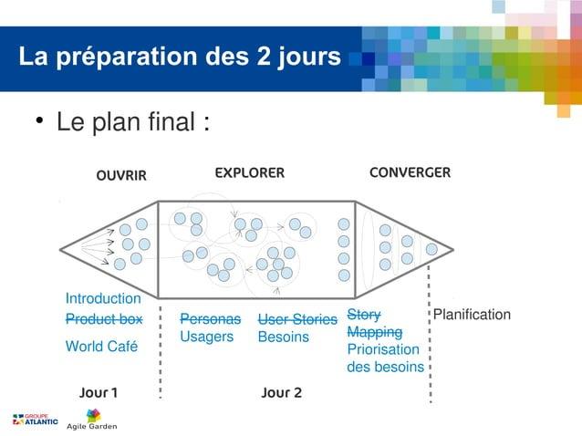 La préparation des 2 jours • Le plan final:       OUVRIR         EXPLORER                CONVERGER   Introduction   Produ...