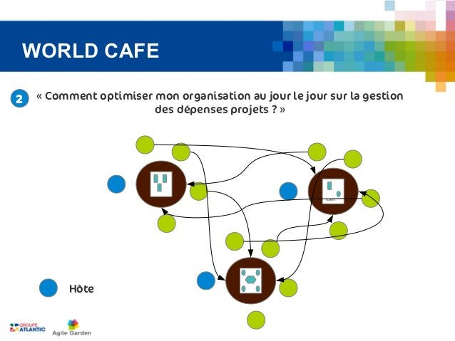 WORLD CAFE2   «Comment optimiser mon organisation au jour le jour sur la gestion                        des dépenses proj...