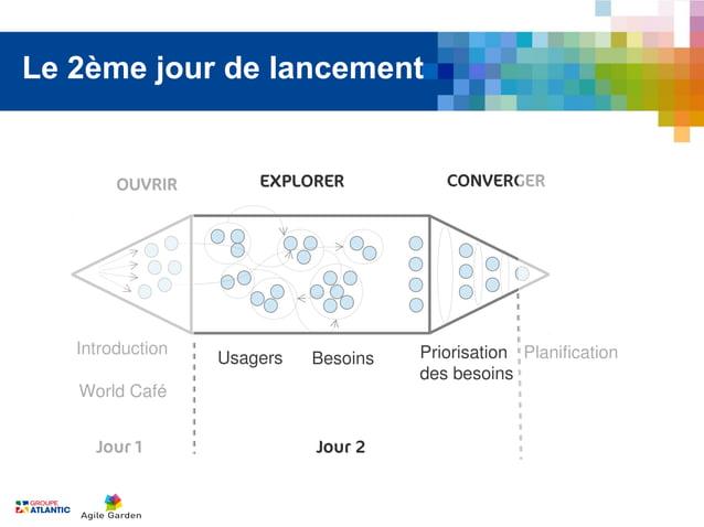 Le 2ème jour de lancement        OUVRIR        EXPLORER           CONVERGER   Introduction                       Priorisat...