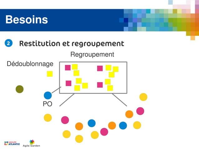 Besoins2   Restitution et regroupement                 RegroupementDédoublonnage          PO