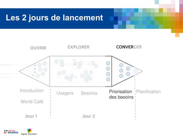 Les 2 jours de lancement        OUVRIR        EXPLORER           CONVERGER   Introduction                       Priorisati...