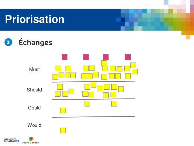 Priorisation2   Échanges      Must     Should      Could      Would