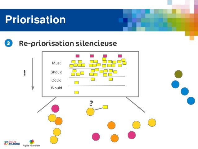 Priorisation3   Re-priorisation silencieuse             Must     !      Should            Could            Would          ...