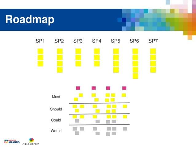Roadmap    SP1     SP2    SP3   SP4   SP5   SP6   SP7          Must          Should          Could          Would