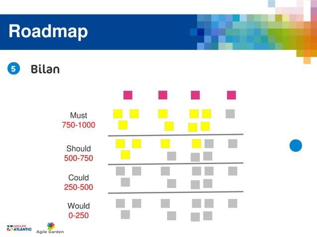 Roadmap5   Bilan              Must            750-1000            Should            500-750             Could            2...