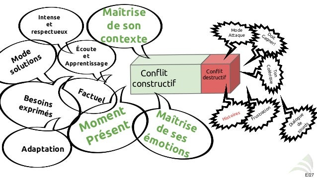 how conflit is presented in the Employers are responsible for an employee supportive workplace if lack of effective conflict resolution interferes with performance, here's how.