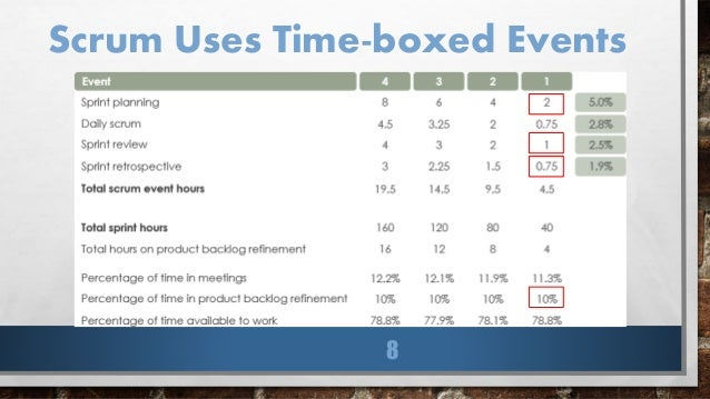 前情提要 •3個dev Team(7+5+5人) •同1個product Backlog •團隊已習慣每個sprint長度為1週 •產品功能基本穩定,較少需要全新功能 •每週3個dev team會有2~3個人技術客服,不 參與sprint