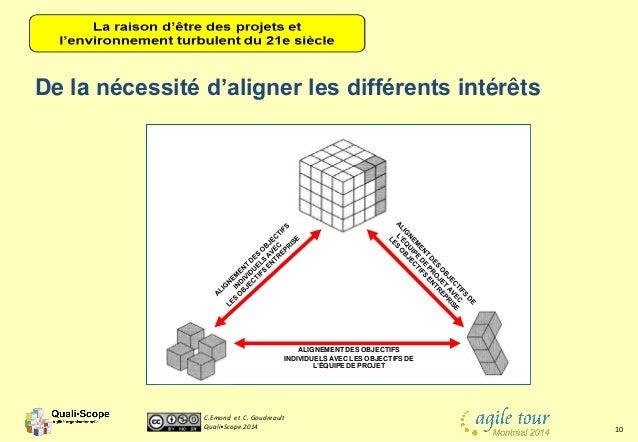 C.Emond et C. Goudreault Quali•Scope 2014 10 De la nécessité d'aligner les différents intérêts ALIGNEMENT DES OBJECTIFS IN...
