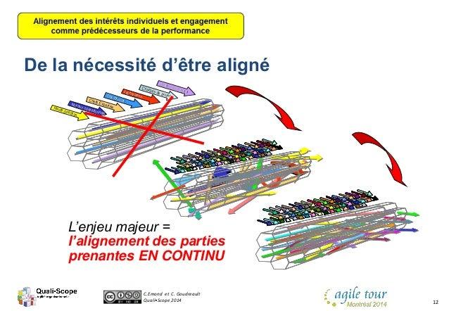 C.Emond et C. Goudreault Quali•Scope 2014 12 Haute direction Haute direction Charg Chargééss dede projet projet Bureau de ...
