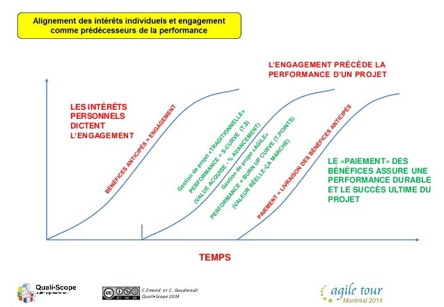 C.Emond et C. Goudreault Quali•Scope 2014 TEMPS LES INTÉRÊTS PERSONNELS DICTENT L'ENGAGEMENT L'ENGAGEMENT PRÉCÈDE LA PERFO...