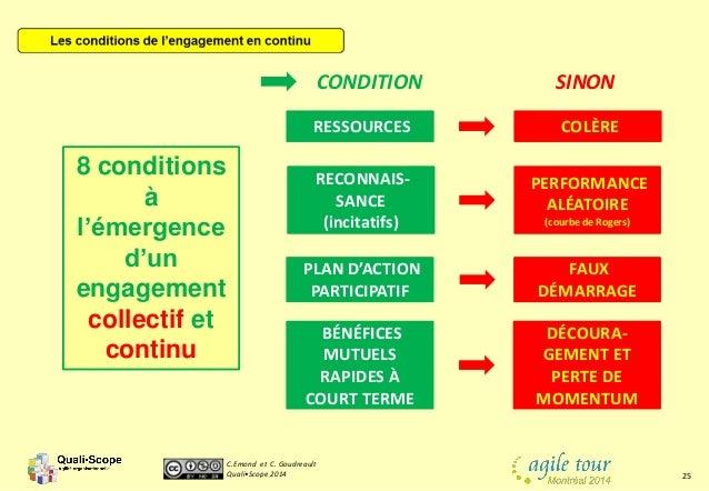 C.Emond et C. Goudreault Quali•Scope 2014 25 RECONNAIS- SANCE (incitatifs) RESSOURCES PLAN D'ACTION PARTICIPATIF BÉNÉFICES...