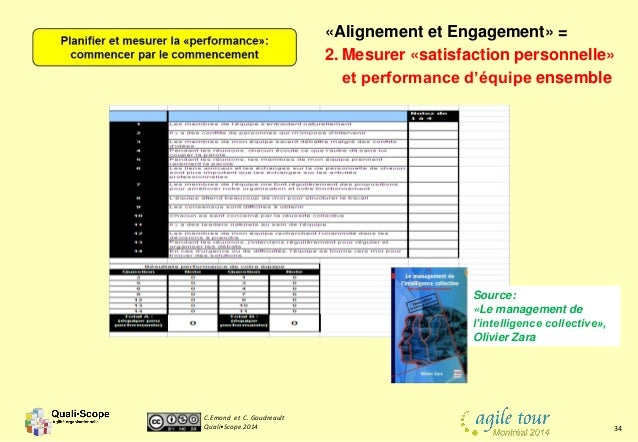 C.Emond et C. Goudreault Quali•Scope 2014 34 Source: «Le management de l'intelligence collective», Olivier Zara «Alignemen...