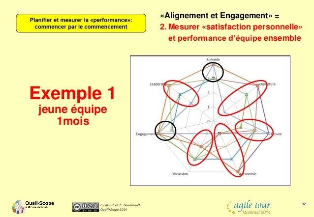 C.Emond et C. Goudreault Quali•Scope 2014 37 Exemple 1 jeune équipe 1mois «Alignement et Engagement» = 2. Mesurer «satisfa...