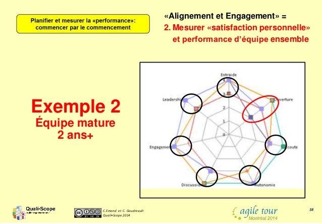 C.Emond et C. Goudreault Quali•Scope 2014 38 «Alignement et Engagement» = 2. Mesurer «satisfaction personnelle» et perform...