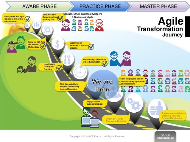 business strategy map with Successful Agile Transformation The Ncs Story on Successful Agile Transformation The Ncs Story furthermore Financial Perspective also Mendelow 27s 20matrix further Presentation Procure To Pay likewise Etom.