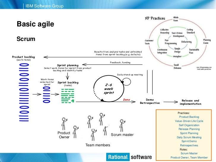 Agile transformation best practices Slide 3