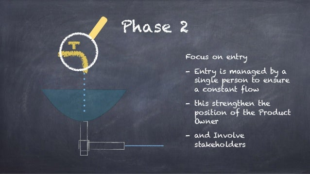 Phase 2 Focus on entry - Entry is managed by a single person to ensure a constant flow - this strengthen the position of t...