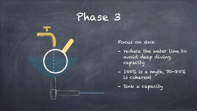 Phase 3 Focus on sink - reduce the water line to avoid deep diving capacity - 100% is a myth, 70-80% is coherent - Sink = ...