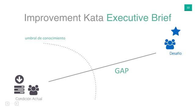 """10 Improvement Kata Executive Brief ○ """"$ Condición Actual ⋆ """" Desafío GAP umbral de conocimiento"""