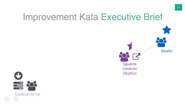 """11 Improvement Kata Executive Brief ○ """"$ Condición Actual ⋆ """" % Desafío ⋆ """" Siguiente Condición Objetivo"""