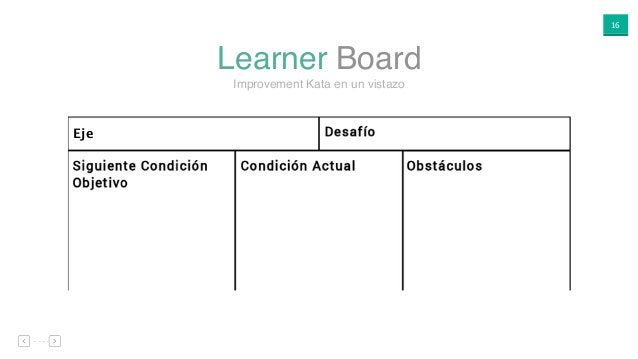 16 Learner Board Improvement Kata en un vistazo Eje