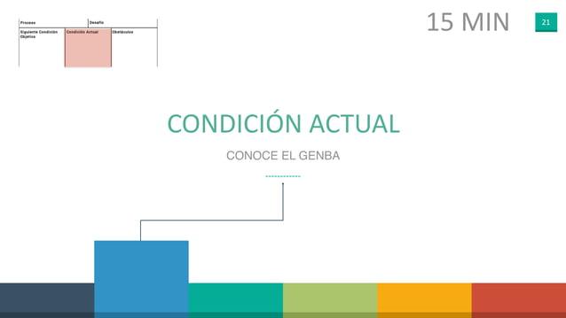 21 CONDICIÓN ACTUAL CONOCE EL GENBA 15 MIN